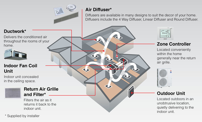 Ducted Air Conditioning System Example Layout Mist